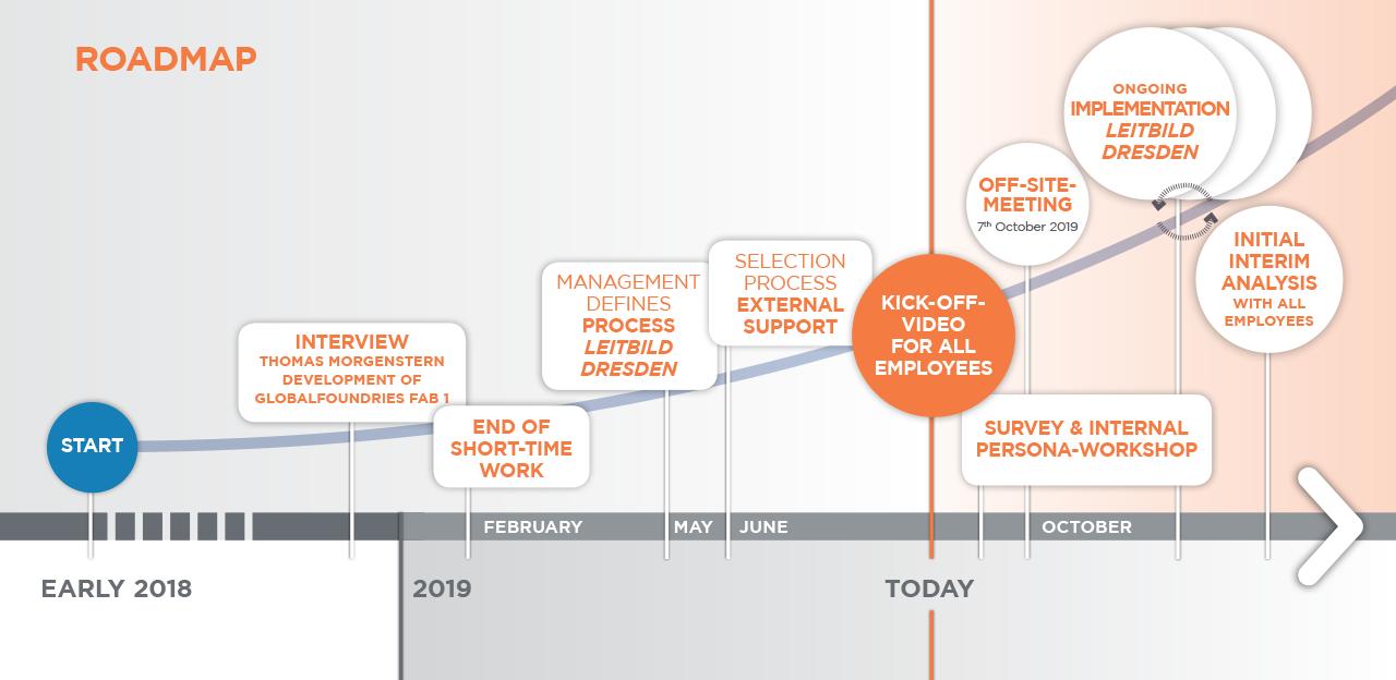 Das Vorgehen als Roadmap visualisiert und immer wieder aktualisiert.